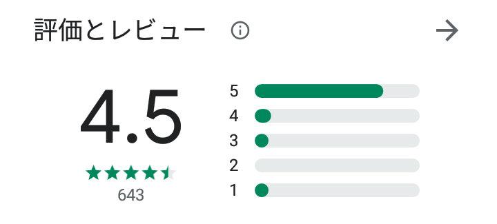 an×2(アンジー)アプリの口コミ評判