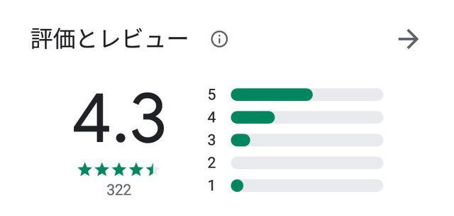 MAIKO(マイコ)アプリの口コミ評判