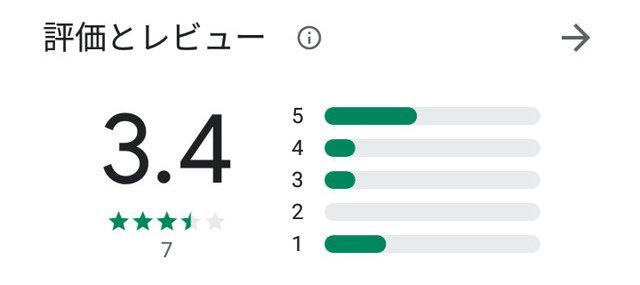 Rynk(リンク)アプリの口コミ評判