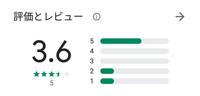 アポカツアプリの口コミ評判