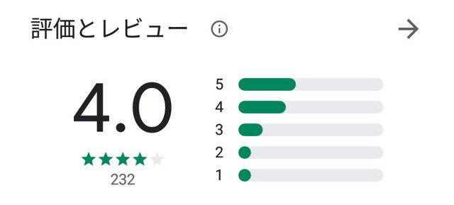 ドラゴンインパクトアプリの口コミ評判