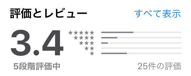 ヒミコギフトアプリの口コミ評判