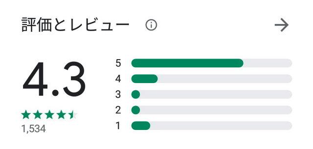 アイカツのアプリ口コミ・評判