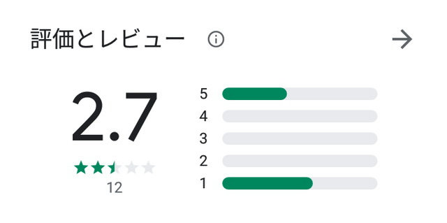 スイートハートのアプリ口コミ・評判