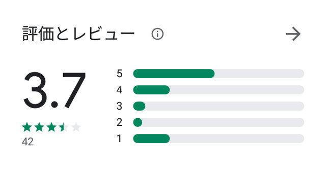 VIPスタイル(VIPSTYLE)アプリの口コミ・評判